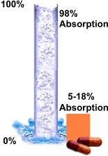 Liquid-Pills-Absorption-Chart